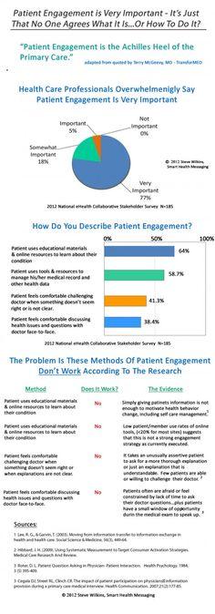Patient Engagement Infographic