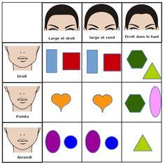 Tableau visages