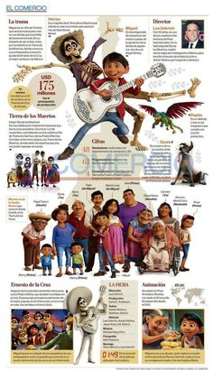 Educational infographic & data visualisation Love this infographic about Coco. Perfect for Spanish class! Infographic Description Love this infographic about Coco. Perfect for Spanish class!