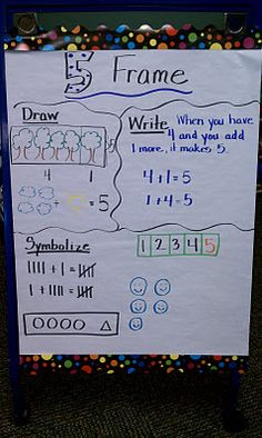 Here's a nice chart for thinking about different ways to represent a number. Draw-Write-Symbolize recording sheet for students included.