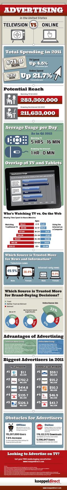 TV Advertising VS Digital Marketing - INFOGRAPHIC