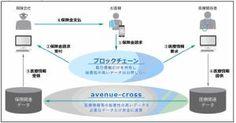 0434307_01 | TechCrunch Japan Tech, Chart, Japan, Business, Store, Business Illustration, Technology, Japanese