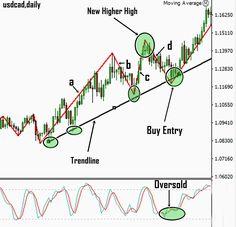 Figure: Advanced zigzag trading strategy using the stochastic oscillator