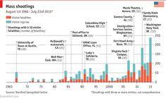 USA Masacres por Armas de Fuego 1963-2015