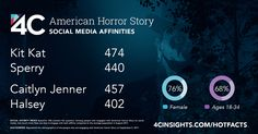The mostly-female social audience for American Horror Story also engages with Kit Kat and Caitlyn Jenner.