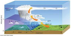 Informative illustration showing how a cold frontforms and behaves.