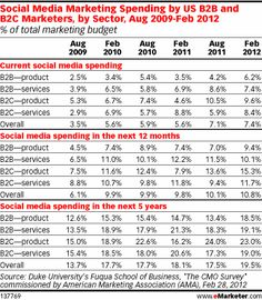Marketers said that they planned to allocate 7.4% of their overall budgets to social media in the current year. Survey respondents said they expected that figure to almost triple by 2017 to 19.5%.