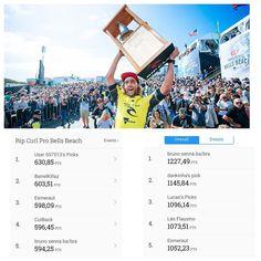 Resultado do grupo SurfBahia no Fantasy da WSL depois da etapa em Bells Beach; do lado direito ranking atualizado do grupo com @brun_senna na liderança. Venha fazer parte do nosso grupo! #wsl #wslfantasy #fantasy #bells #bellsbeach #australia #wsl2016 by surfbahia http://ift.tt/1KnoFsa