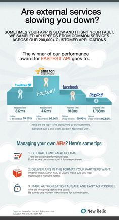 Are External Services Slowing You Down? [INFOGRAPHIC]
