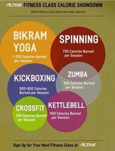 Break down of calories burned: bikram yoga, spinning, kickboxing, Zumba, cross fit, kettlebell