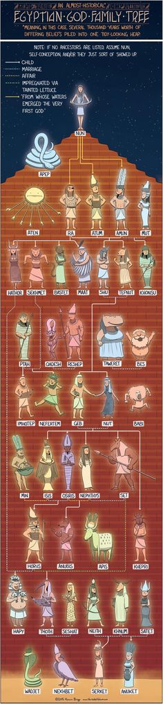 EGYPTIAN GOD FAMILY TREE - Today's infographic is a crash course in Egyptian history. After reading about Nun, the source of all Egyptian gods, I immediately noticed how little I know about this ancient religion. Egyptian Mythology, Egyptian Art, Norse Mythology, Egyptian Tattoo, Egyptian Goddess, Roman Mythology, Ancient Egypt, Ancient History, Ancient Greece