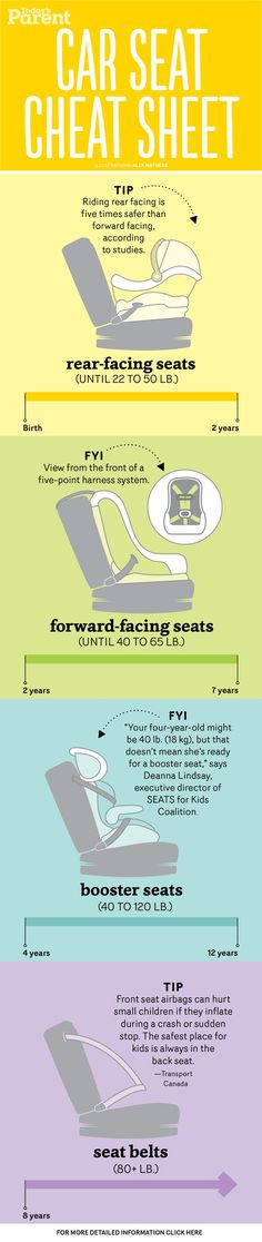 Not sure which car seat you need? Our reference guide breaks it down for every age & stage. Including a free detailed #printable for your fridge! Via Today\'s Parent #infographic #carseatsafety