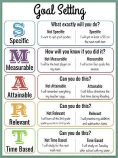 SMART Goal Activities and Monitoring for Counseling The beginning of a new year is the perfect time to help students set goals. This a student friendly set of visuals, worksheets and practice examples to help students write SMART Goals. Smart Goals Worksheet, Goal Setting Worksheet, Smart Goal Setting, How To Set Goals, Goal Setting For Students, Goal Setting Life, Personal Goal Setting, Personal Goals, Goal Setting Activities