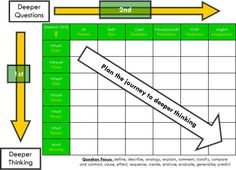 Higher level question matrix Costas Levels Of Questioning, Questioning Techniques, Deep Questions, Deep Thinking, Middle School, Bar Chart, Meant To Be, Teaching, Grade 3