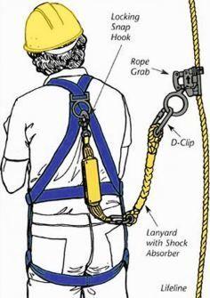 Proper harness use.