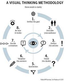 Infographic: A Visual Design Thinking Process Webdesign Portfolio, Webdesign Layouts, Design Thinking Process, Design Process, Informations Design, Branding, Webdesign Inspiration, Design Theory, Instructional Design