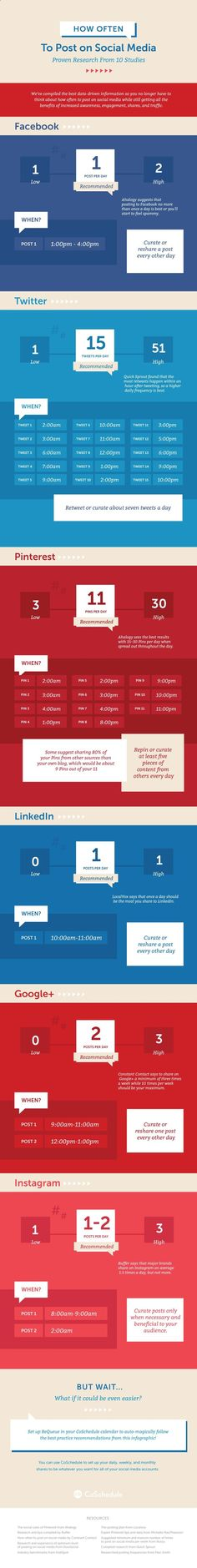 We did the research for you! Here's how often you should post on social media coschedule.com/...