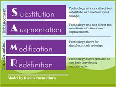 SAMR-model and lesson examples