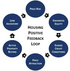 Positive feedback loop driving Housing party. 67% of multi-family properties owned by households or individuals