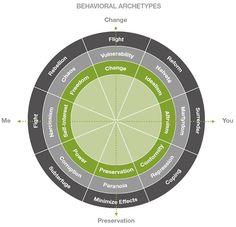Behavioral Archetypes chart