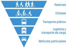 Pirámide de Jerarquía de Movilidad Urbana. Fuente: Plan Integral de Movilidad de la Municipalidad de Santiago. Image vía Plataforma Urbana