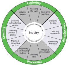 OSLA inquiry model - This model comes from the Together for Learning document pu., EDUCATİON, OSLA inquiry model - This model comes from the Together for Learning document published by the OSLA. It gives teacher librarians a visual guide to see. Problem Based Learning, Inquiry Based Learning, Project Based Learning, Deep Learning, Learning Skills, Early Learning, Learning Activities, Instructional Strategies, Teaching Strategies