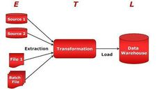 ETL process is short form for Extract, Transform,Load data from multiple Source to one or more Target.It is used in data warehouse, data migration processes Batch File, Data Migration, Short Form, Business Intelligence, New Career, Thunder, Warehouse, Ninja, Target