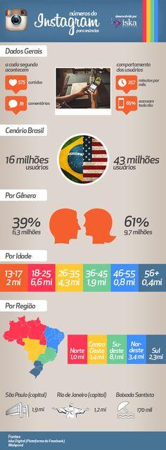 Infográfico mostra perfil do usuário brasileiro no Instagram