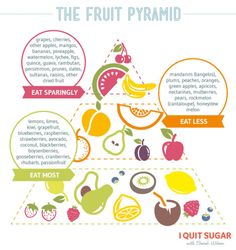 Worried you'll have to say farewell to fruit if you quit sugar?  Fear not! We actually love a little fruit in our diets. We just try to stick to 2–3 small pieces a day (so, in line with the Australian Dietary Guidelines), and choose low-fructose options wherever possible.  Here's a breakdown of the fruits we love, and the ones we like to save for special occasions (Note: generally, we stick to half a banana per serve). – I Quit Sugar