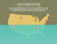 environmentally sustainable infographic - Google zoeken