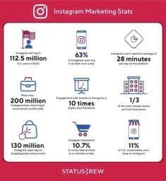 Instagram Marketing Stats in 2020  #Marketing #DigitalMarketing SMM #InfluencerMarketing #Instagram #SocialMedia #OnlineMarketing