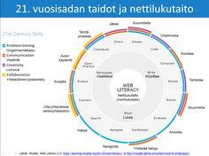 Pidin eilen webinaarin Oulun yliopiston täydentävien opintojen keskukselle. Osallistujat olivat Tyrnävän, Limingan, Lumijoen, Muhoksen, Utajärven ja Pudasjärven koulujen opettajia. Aiheena oli 21. …