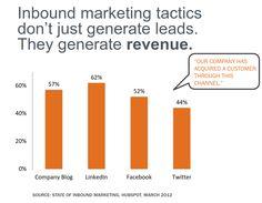 4 grafice despre Social Media si Email Marketing in 2012