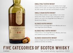 Musings by the Glass - Autumn Whiskey Primer - Five Categories of Scotch Whisky based off Scotch Whisky Regulations 2009 - Single Malt, Single Grain, Blended Scotch, Blended Malt Scotch, Blended Grain.