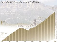 Col du Télégraphe (1566 m) and Col du Galibier (2646 m) profile