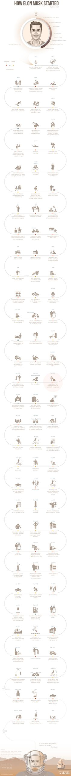 Follow Elon Musk's life path visualized in an infographic to see how he founded SpaceX, Tesla and PayPal, and learned to build rockets and electric cars.