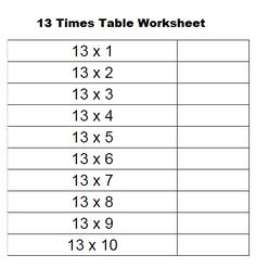 Multiplication Table 13 Charts: After a certain period of time every student has to upgrade to a new grade as the year finishes, at the same time the difficulty level also increases. In lower grades the most difficult subject is maths because it requires extra effort as compared to other subjects
