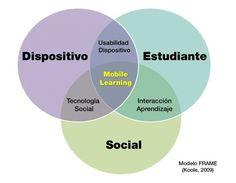 Mobile Learning: cuando el aprendizaje se lleva a todas partes | eLearning + TICs + Didáctica Digital | Scoop.it