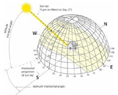 In all but the simplest situations, knowledge of solar geometry is vital for creating successful solar-responsive designs.