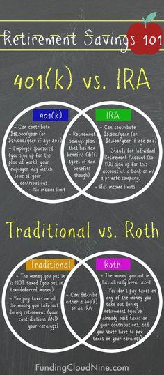 vs IRA & Traditional vs Roth: The Basics - Finance tips, saving money, budgeting planner Retirement Savings Plan, Saving For Retirement, Ira Retirement, Retirement Planning, Retirement Investment, Retirement Funny, Retirement Accounts, Money Saving Challenge, Money Saving Tips