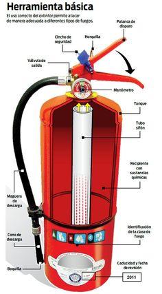 Partes del extintor