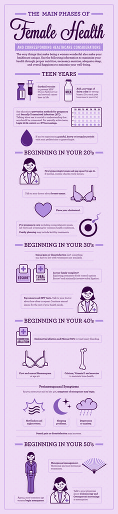 Well-being is an everyday activity and we must understand and take care of things that happen at different stages of life. This infographic shows phases of women's health and how they must keep in mind certain things to do at each phase. #womenshealth #menstruation #wellbeing www.dudleywellnesscompany.com