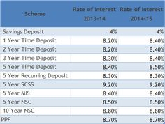 Government of India has announced Interest rates of Post Office schemes for 2014-15. Checkout Interest rates of Post Office schemes for 2014-15.