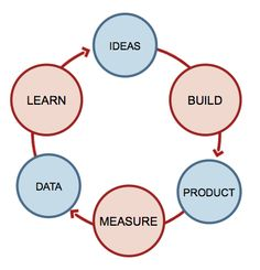 Rapid Prototyping.   Like DMAIC, PDCA,...