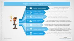 Tipos de flipped classroom.001 Instructional Technology, Instructional Strategies, Flip Learn, Teaching Methodology, Problem Based Learning, Digital Storytelling, Flipped Classroom, Blended Learning, Art Lessons Elementary
