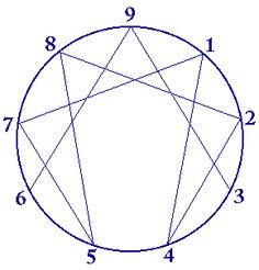 Enneagram.  To study it is to have all the universe's secrets become manifest.  Gurdjieff first encountered it as a Sufi DANCE pattern.  Indeed, it is the diagram of the Cosmic Dance