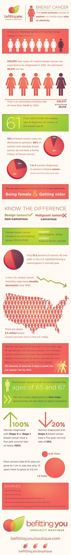 Another Breast Cancer Infographic