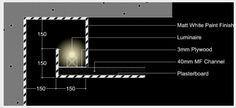 Lighting cove design guide dimensions