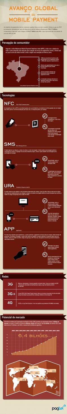 Mobile Payment - Avanços no Brasil e perspectivas mundiais.