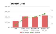 Yale University student debt